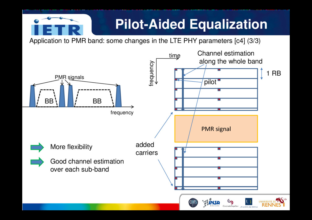 Pilot-Aided Equalization Application to PMR ban...