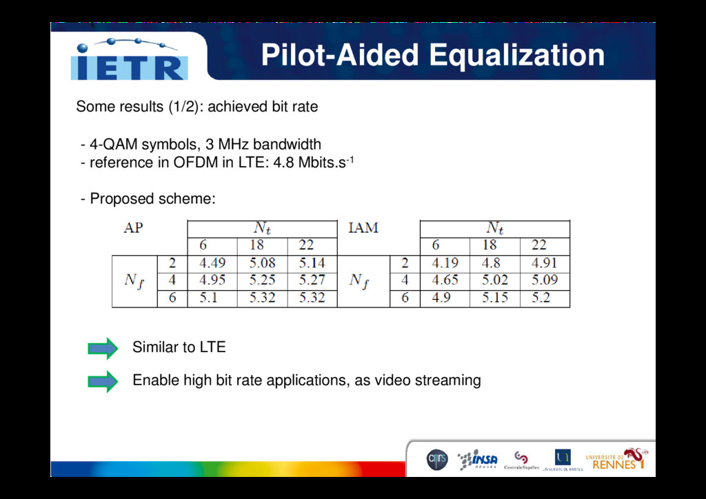 Pilot-Aided Equalization Some results (1/2): ac...