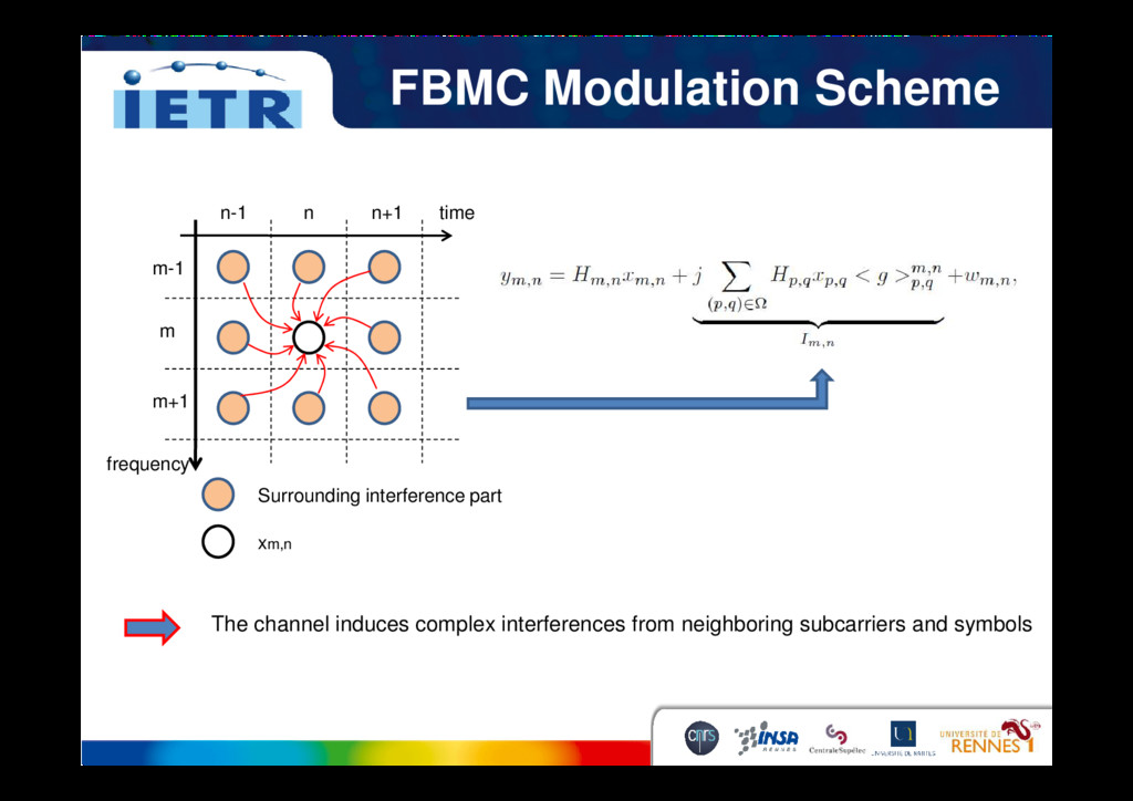 FBMC Modulation Scheme m m-1 m+1 n-1 n n+1 time...