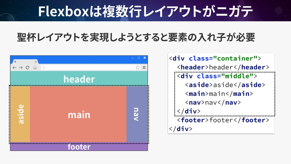 "Flexbox <div class=""container""> <header>header<..."