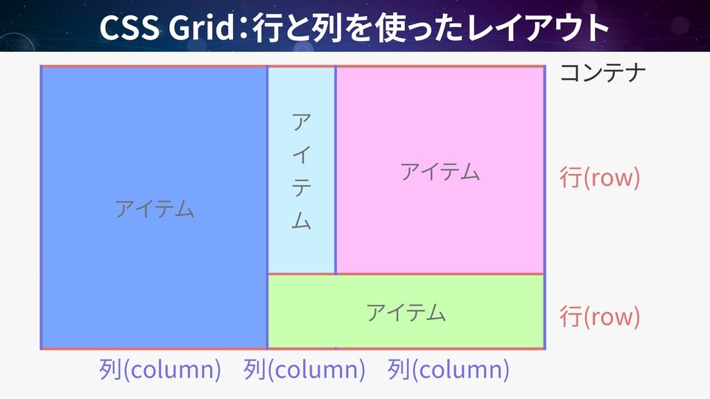 CSS Grid (row) (column) (row) (column) (column)