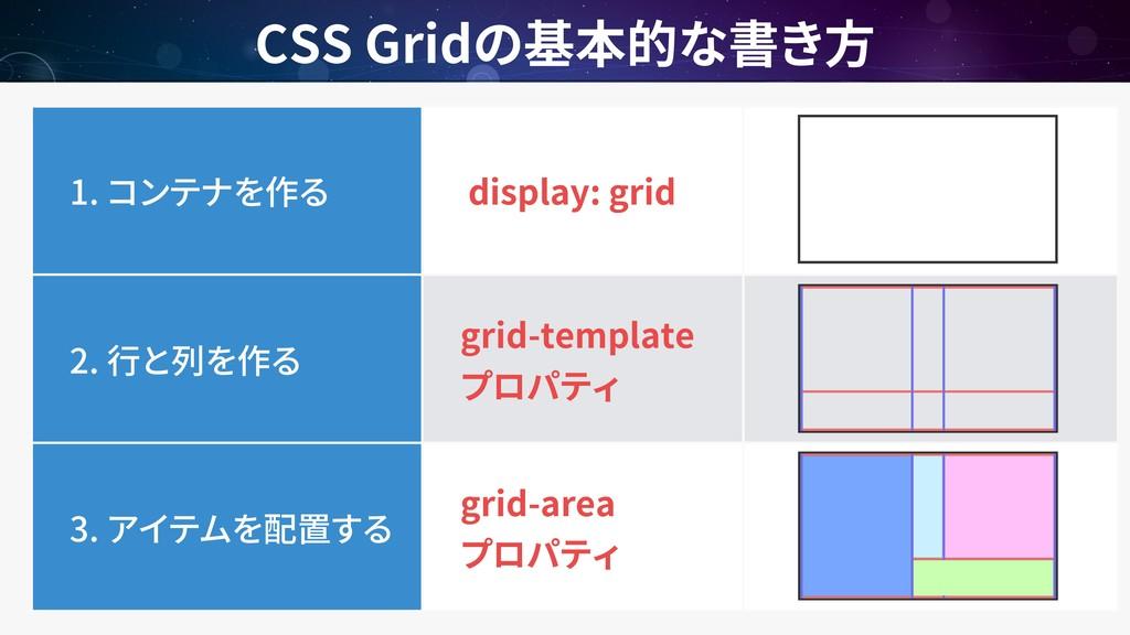 CSS Grid 1. display: grid 2. grid-template 3. g...