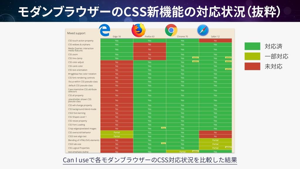 CSS Can I use CSS ରԠࡁ ະରԠ Ұ෦ରԠ