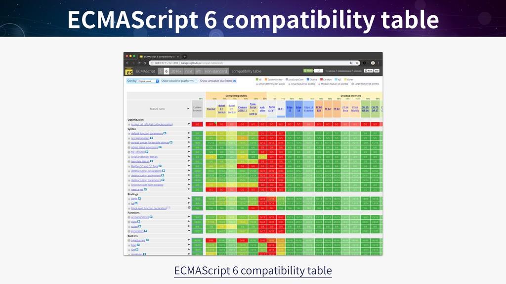 ECMAScript 6 compatibility table ECMAScript 6 c...