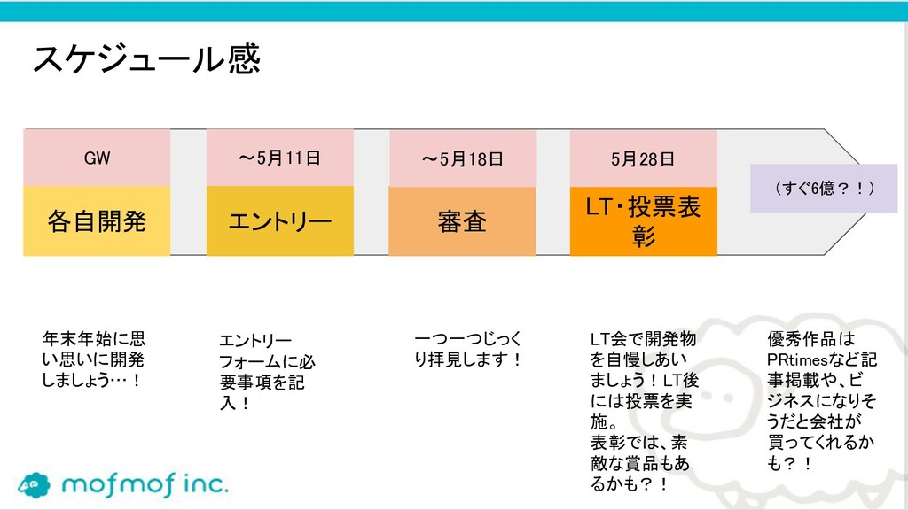 スケジュール感 各自開発 エントリー 審査 LT・投票表 彰 (すぐ6億?!) 年末...