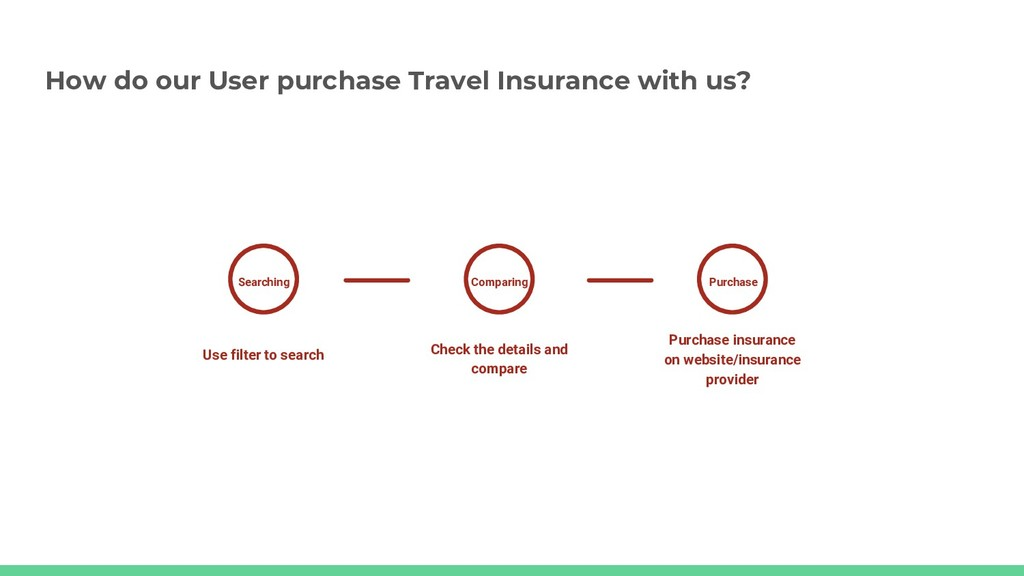 How do our User purchase Travel Insurance with ...