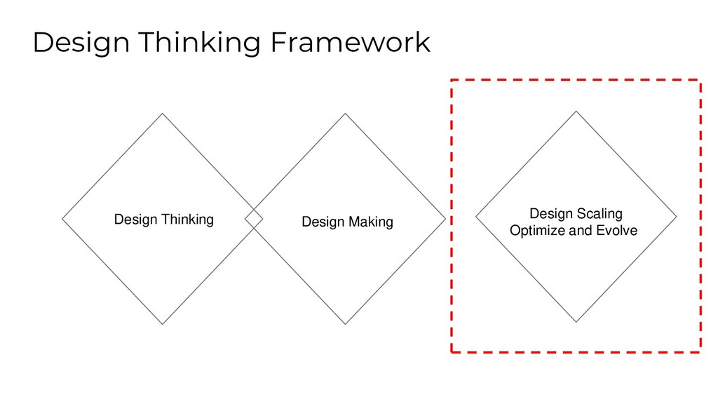 Design Thinking Framework Design Scaling Optimi...