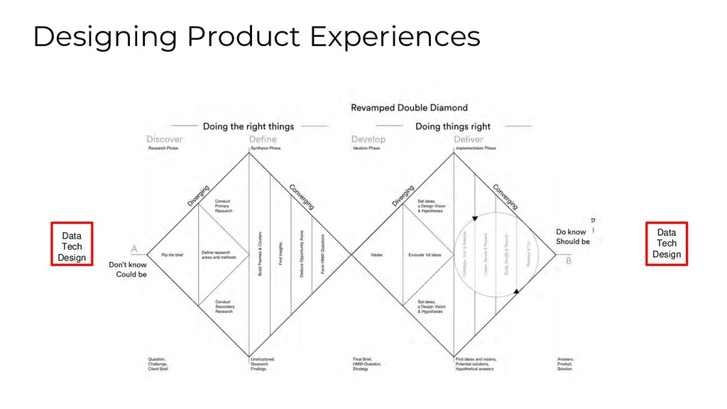 Designing Product Experiences Data Tech Design ...