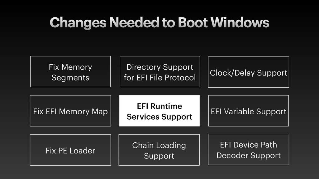 Changes Needed to Boot Windows EFI Variable Sup...