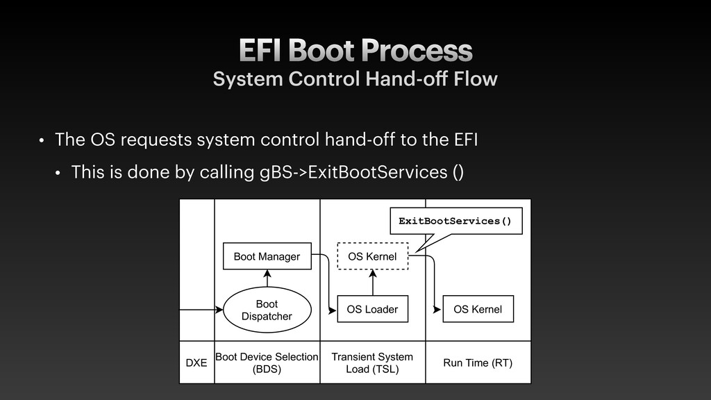 EFI Boot Process System Control Hand-o ff Flow ...