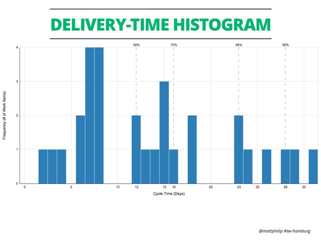 @mattphilip #tw-hamburg DELIVERY-TIME HISTOGRAM