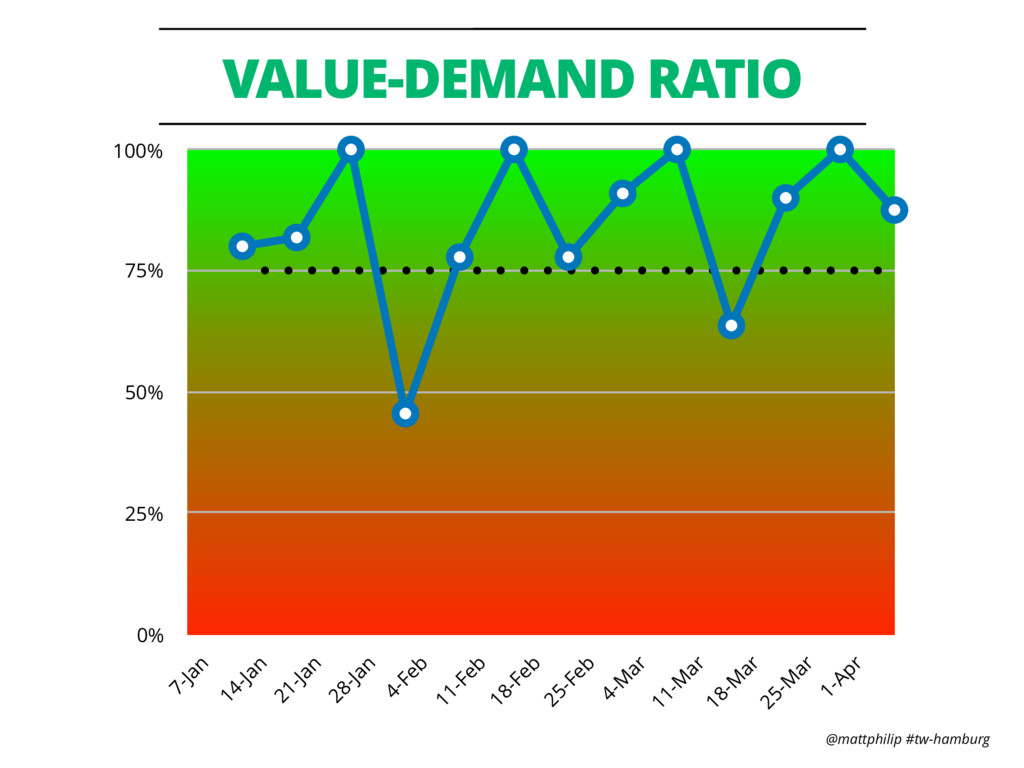 @mattphilip #tw-hamburg VALUE-DEMAND RATIO 0% 2...