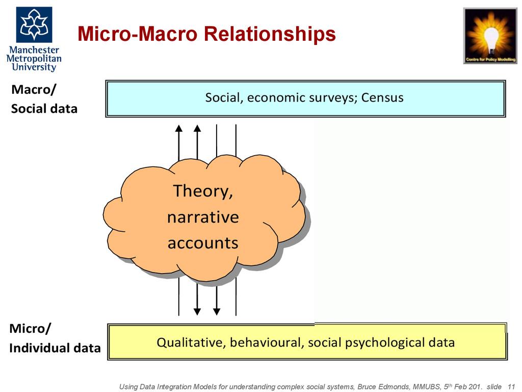 Using Data Integration Models for understanding...