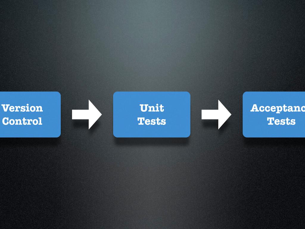 Acceptanc Tests Unit Tests Version Control
