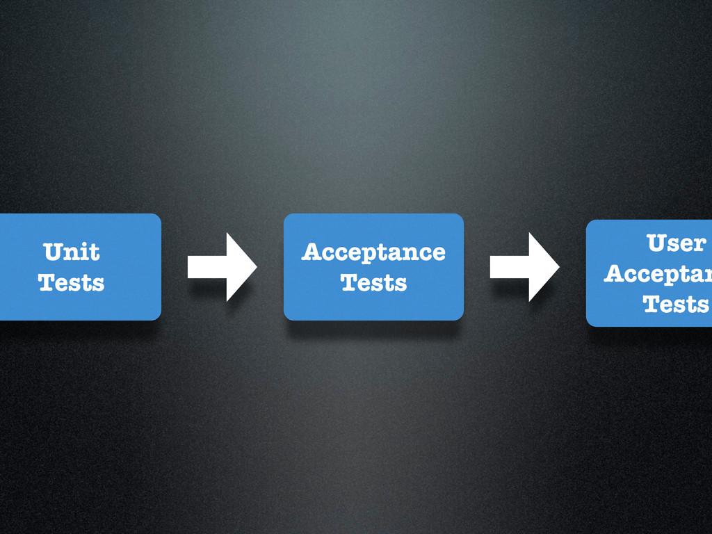 User Acceptan Tests Acceptance Tests Unit Tests