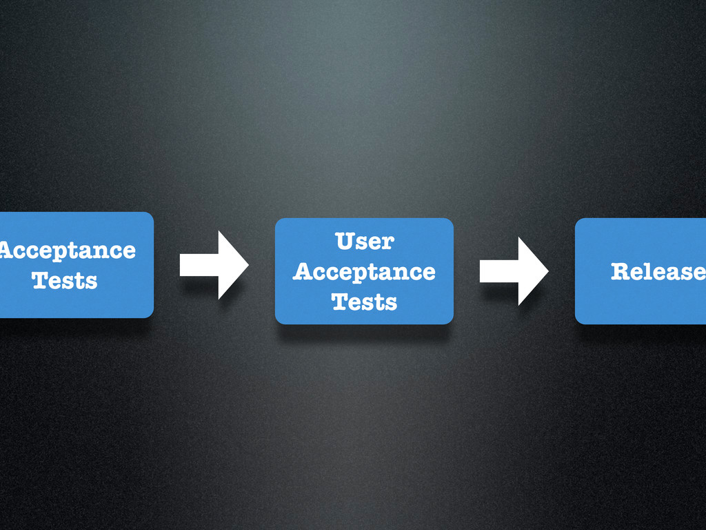 User Acceptance Tests Acceptance Tests Release