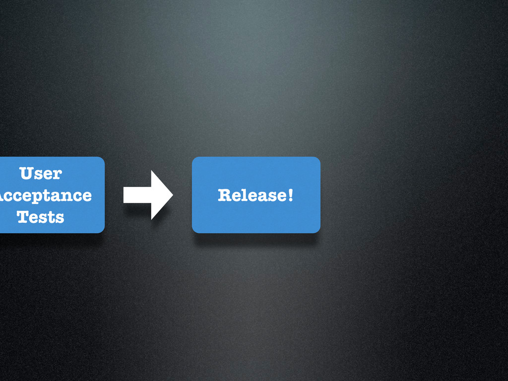 User Acceptance Tests Release!
