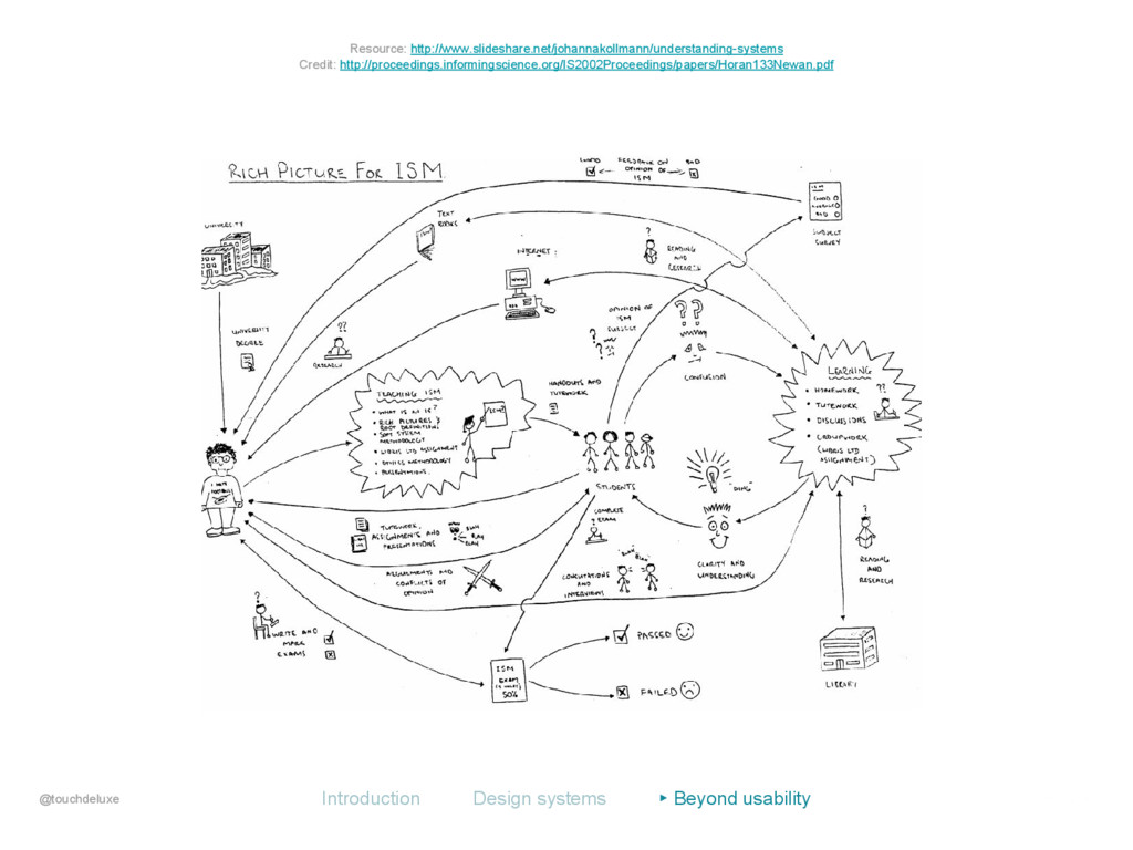 @touchdeluxe Introduction Design systems ▸ Beyo...