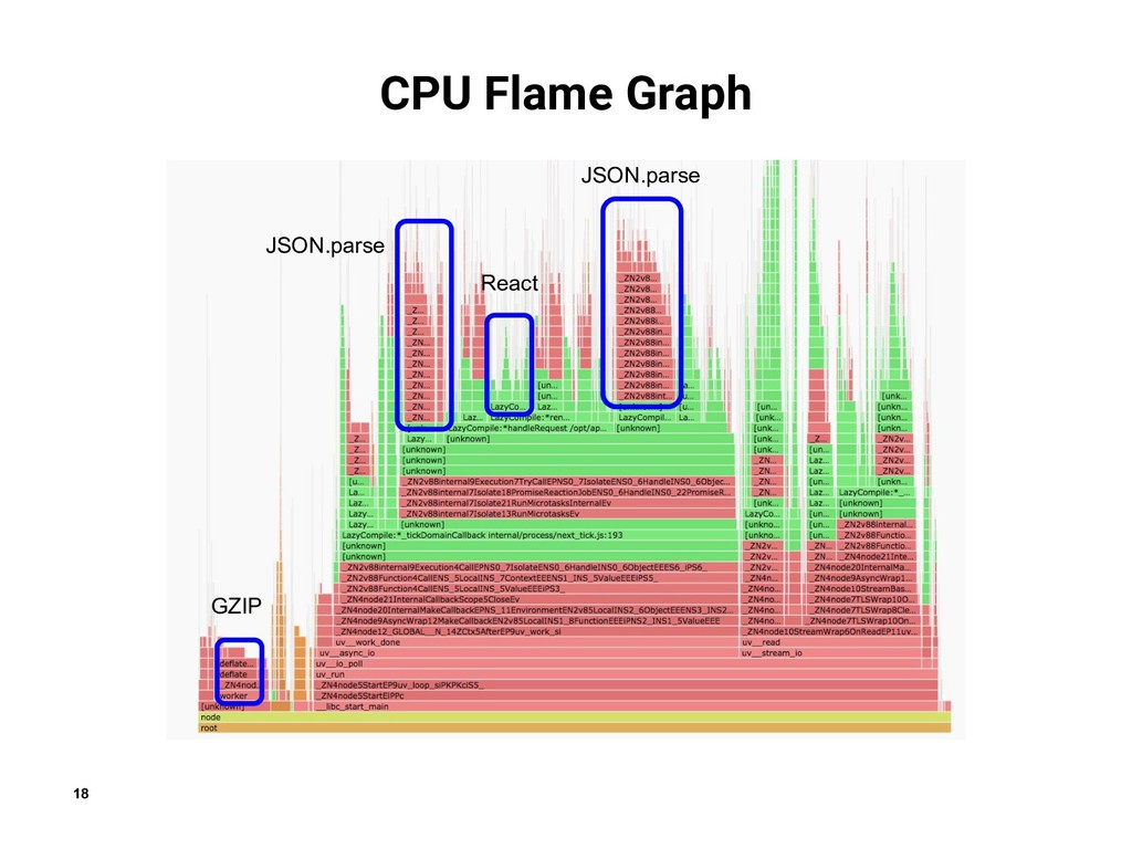 18 CPU Flame Graph GZIP JSON.parse JSON.parse R...