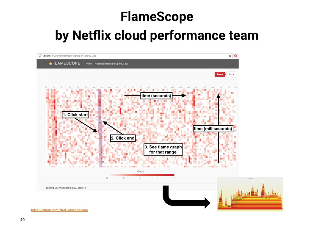 20 https://github.com/Netflix/flamescope FlameS...