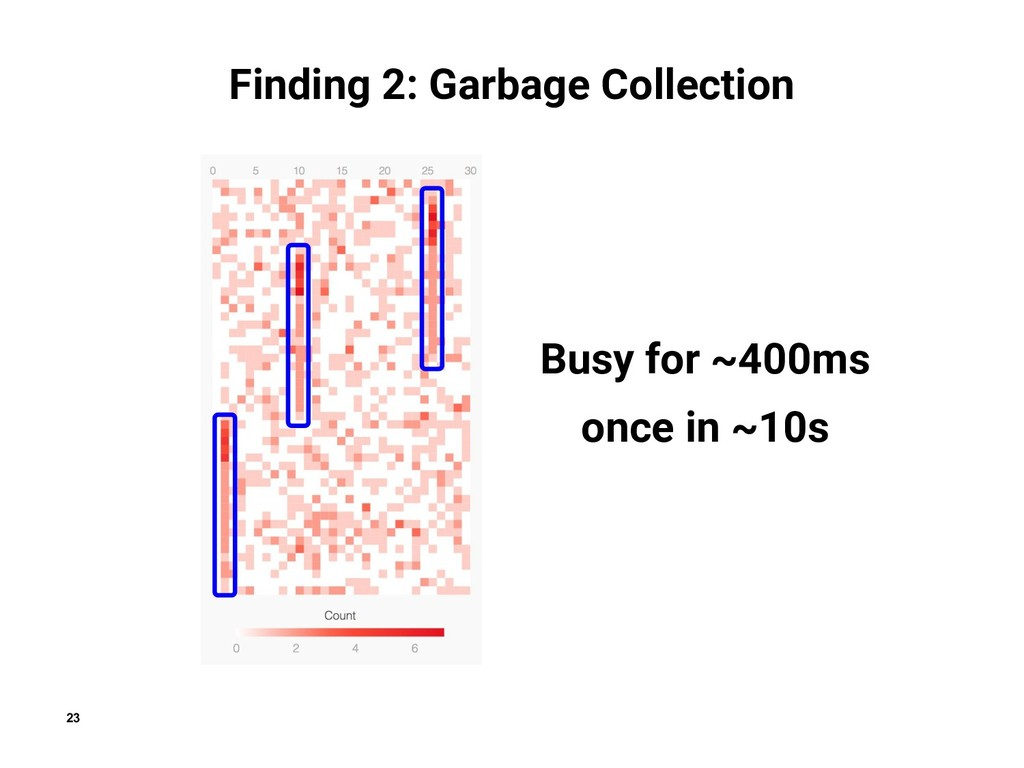 23 Finding 2: Garbage Collection Busy for ~400m...