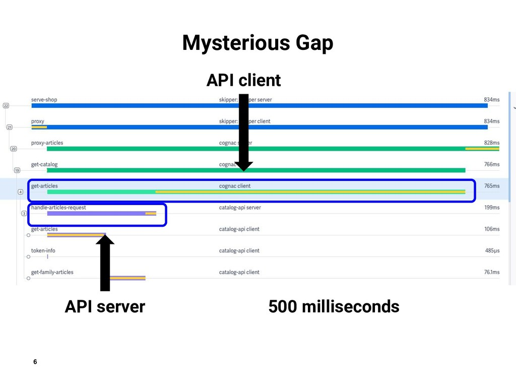 6 Mysterious Gap  API server API client 500 mil...