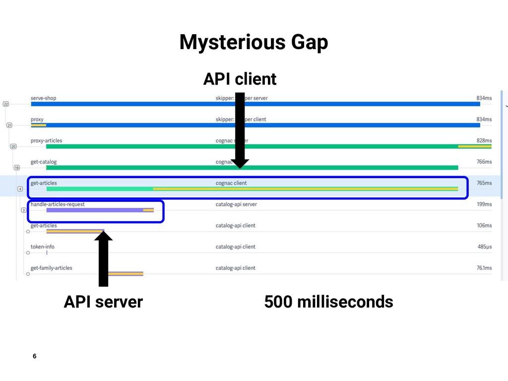 6 Mysterious Gap  API server API client 500 mil...