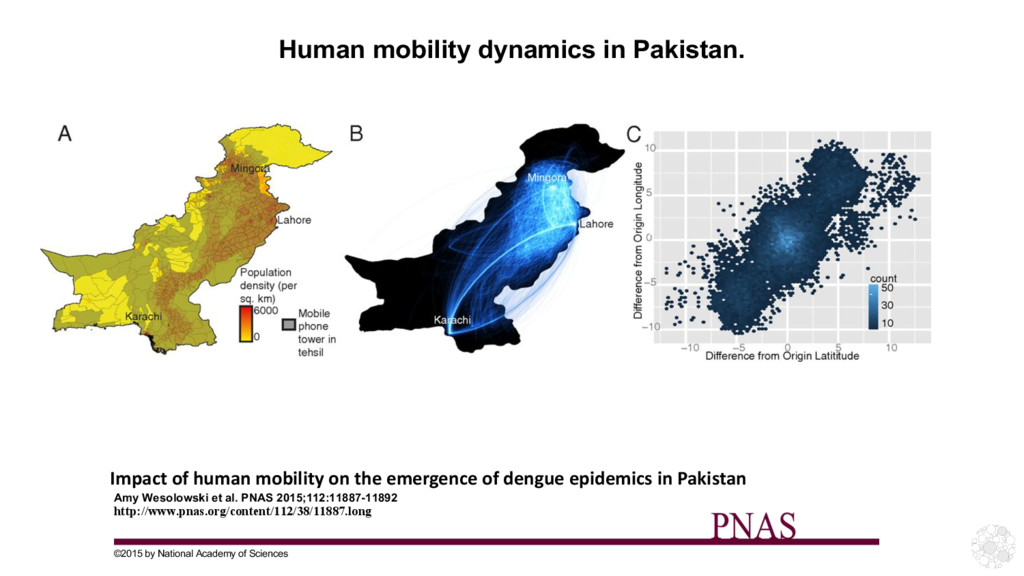 Human mobility dynamics in Pakistan. Amy Wesolo...