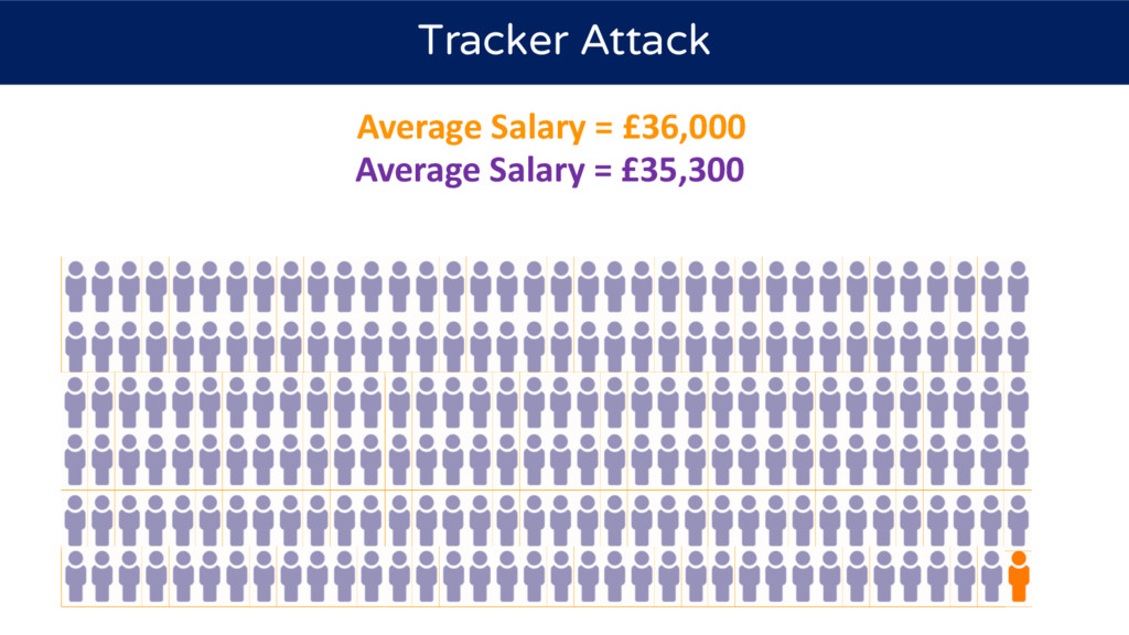 Tracker Attack Average Salary = £36,000 Average...