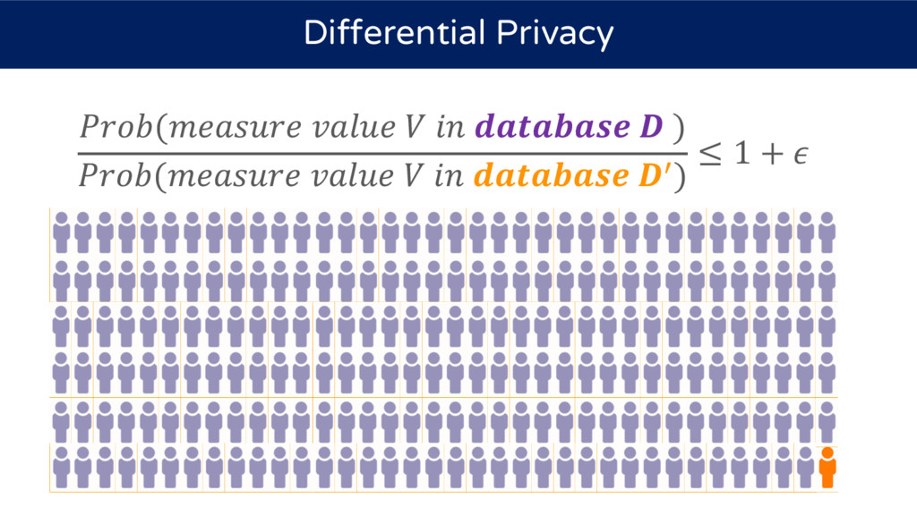 (      ) (     9) ≤ 1 +  Differential Privacy