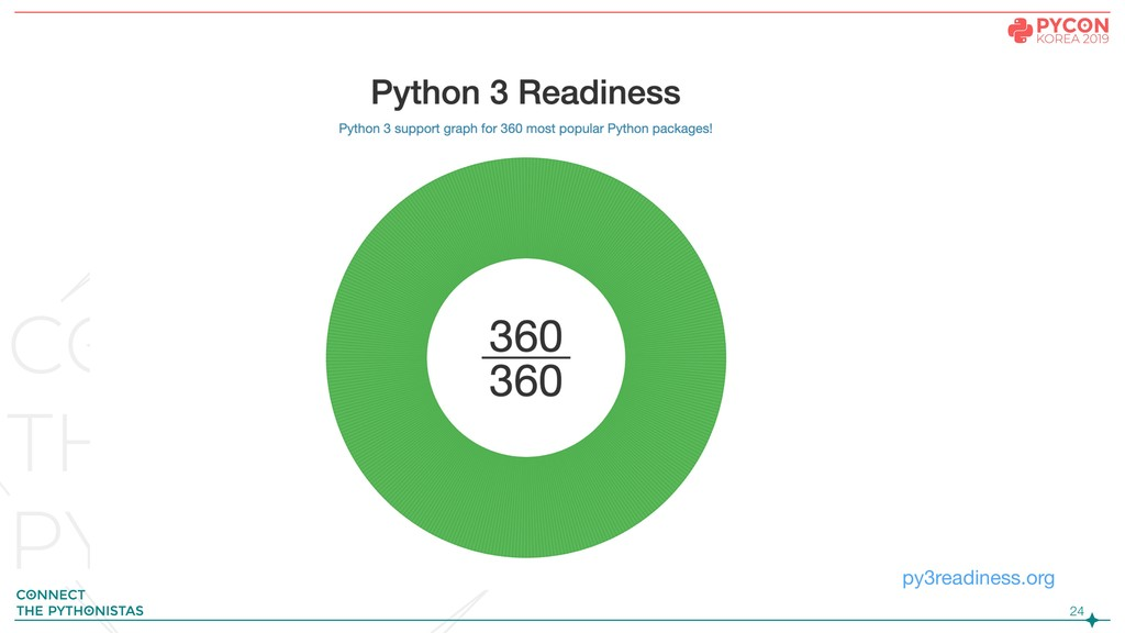 !24 py3readiness.org