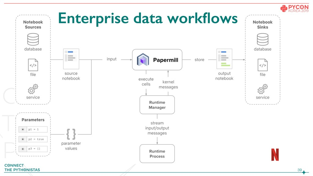 !39 Enterprise data workflows