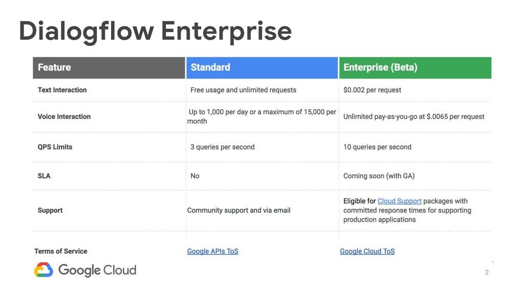 2 Dialogflow Enterprise