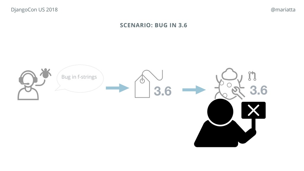 SCENARIO: BUG IN 3.6 3.6 Bug in f-strings 3.6 D...