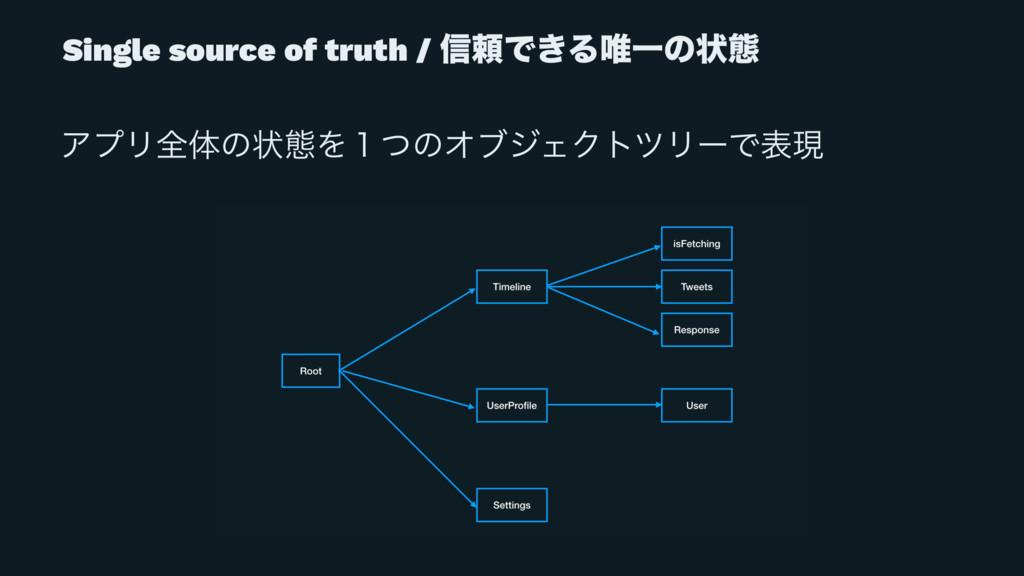 Single source of truth / ৴པͰ͖Δ།Ұͷঢ়ଶ ΞϓϦશମͷঢ়ଶΛ̍ͭ...