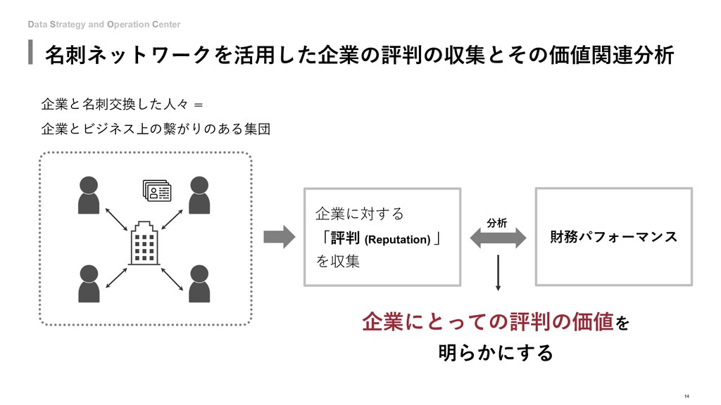 Data Strategy and Operation Center 名刺ネットワークを活⽤し...