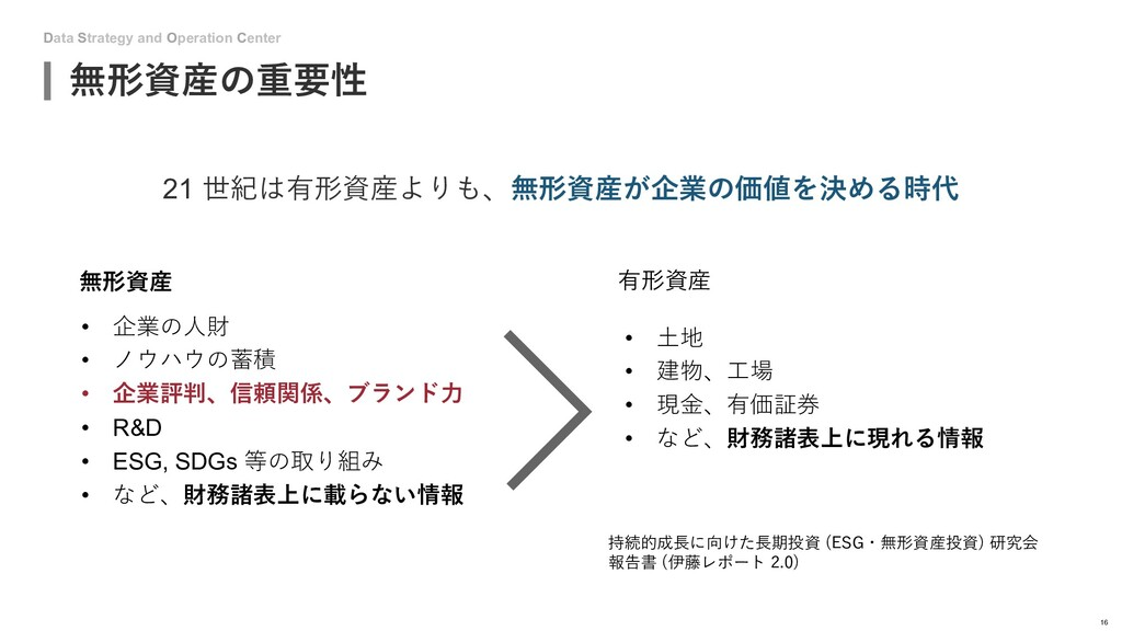 Data Strategy and Operation Center 無形資産の重要性 16 ...