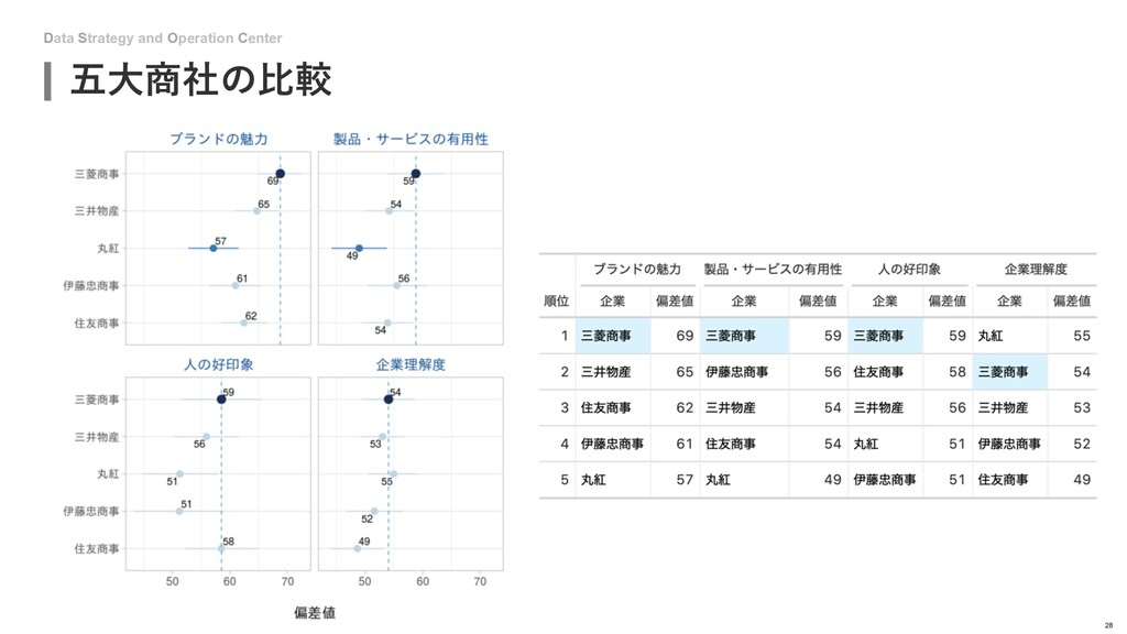 Data Strategy and Operation Center 28 五⼤商社の⽐較