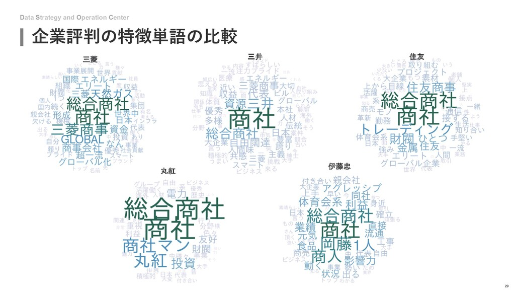 Data Strategy and Operation Center 企業評判の特徴単語の⽐較...