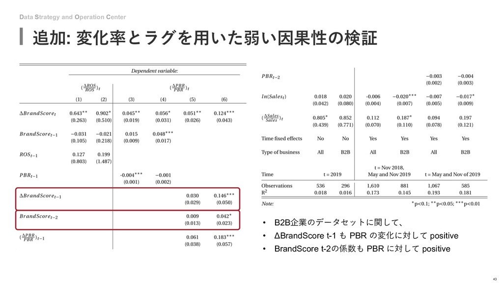 Data Strategy and Operation Center 追加: 変化率とラグを⽤...
