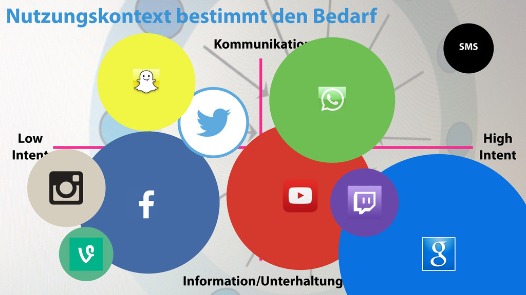 27 Information/Unterhaltung Kommunikation High ...