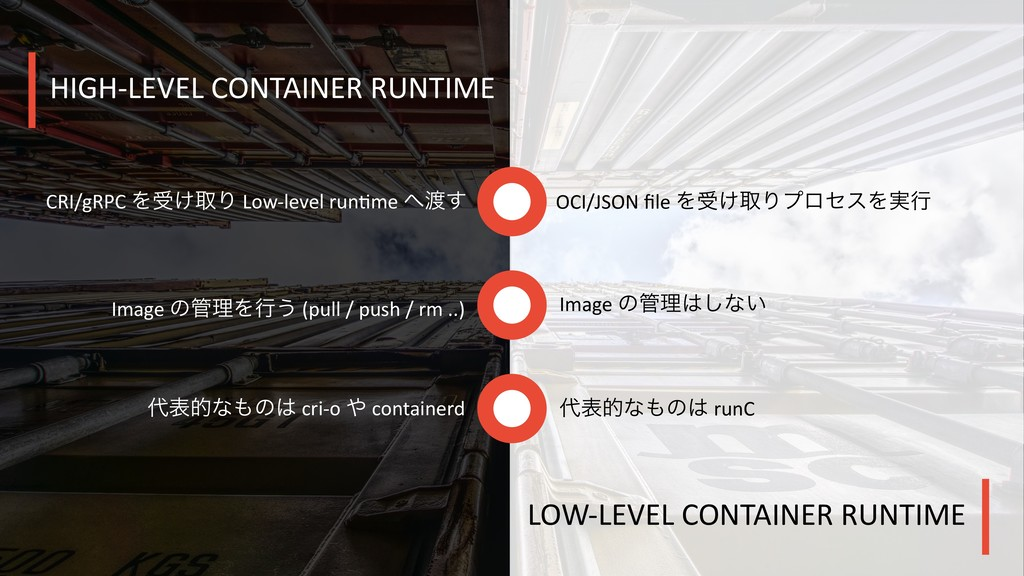 HIGH-LEVEL CONTAINER RUNTIME LOW-LEVEL CONTAINE...