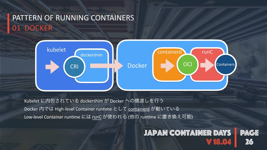 PAGE Japan Container DAYS v 18.04 Docker 26 kub...
