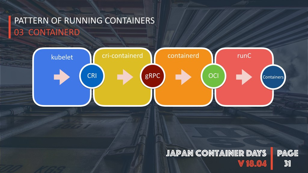 PAGE Japan Container DAYS v 18.04 31 runC kubel...