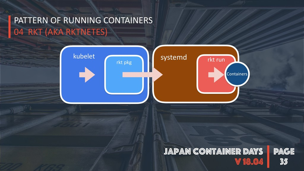 PAGE Japan Container DAYS v 18.04 35 PATTERN OF...