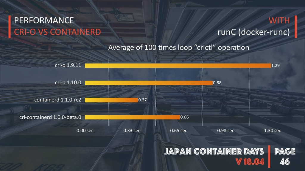 PAGE Japan Container DAYS v 18.04 46 Average of...