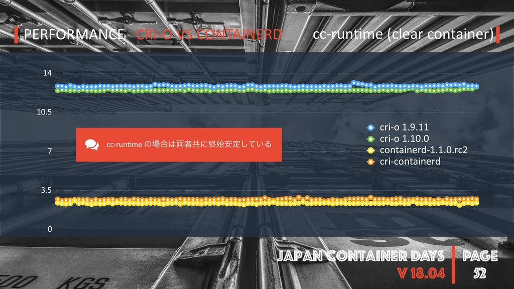 PAGE Japan Container DAYS v 18.04 0 3.5 7 10.5 ...