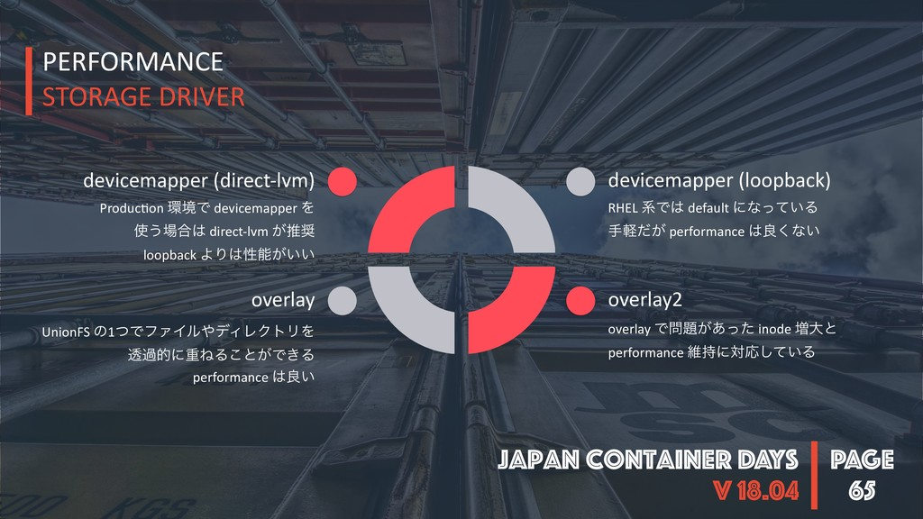 PAGE Japan Container DAYS v 18.04 65 PERFORMANC...