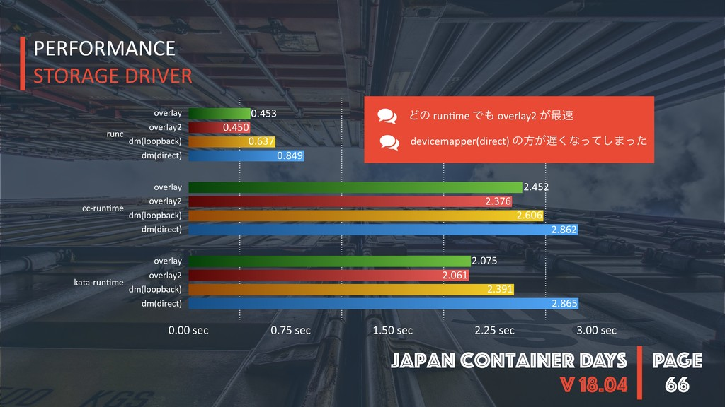 PAGE Japan Container DAYS v 18.04 66 runc cc-ru...