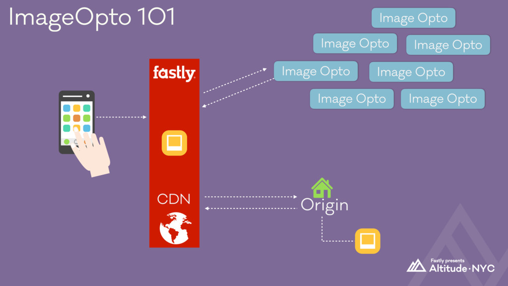 Origin CDN ImageOpto 101 Image Opto Image Opto ...
